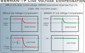 Line Voltage Compensation improves process stability