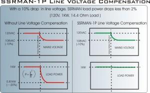 Line Voltage Compensation improves process stability