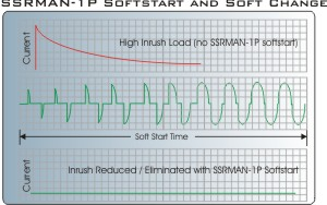 Soft start phase angle control limits inrush