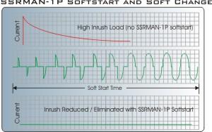 Soft start phase angle control limits inrush