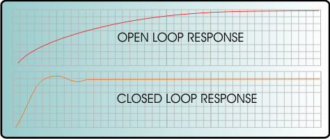 closed-vs-open-loop-temeprature-response